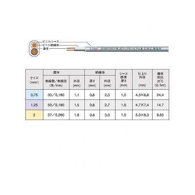 富士電線 ビニルキャブタイヤ長円形コード 2.0mm ×2心×100m巻き 白 VCTFK2.0SQ×100mシロ