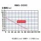 RYOBI(リョービ) 水中汚水ポンプ 最大吐出量:110L/min 周波数:60Hz(西日本専用) RMG-300060HZ 画像3