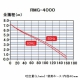 RYOBI(リョービ) 水中汚水ポンプ 最大吐出量:150L/min 周波数:60Hz(西日本専用) RMG-400060HZ 画像3