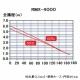 RYOBI(リョービ) 水中汚水ポンプ 最大吐出量:170L/min 周波数:60Hz(西日本専用) RMX-400060HZ 画像3